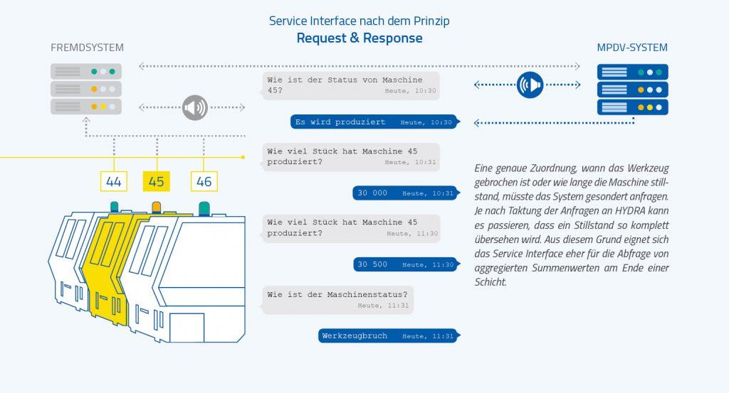 Service Interface