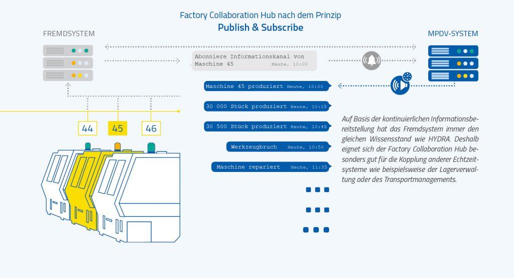 Factory Collaboration Hub